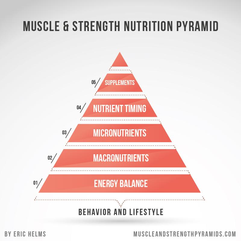 best anabolic protein